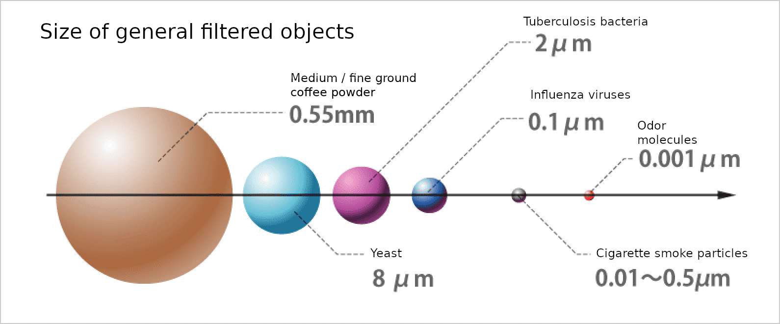 Size of general filtered objects