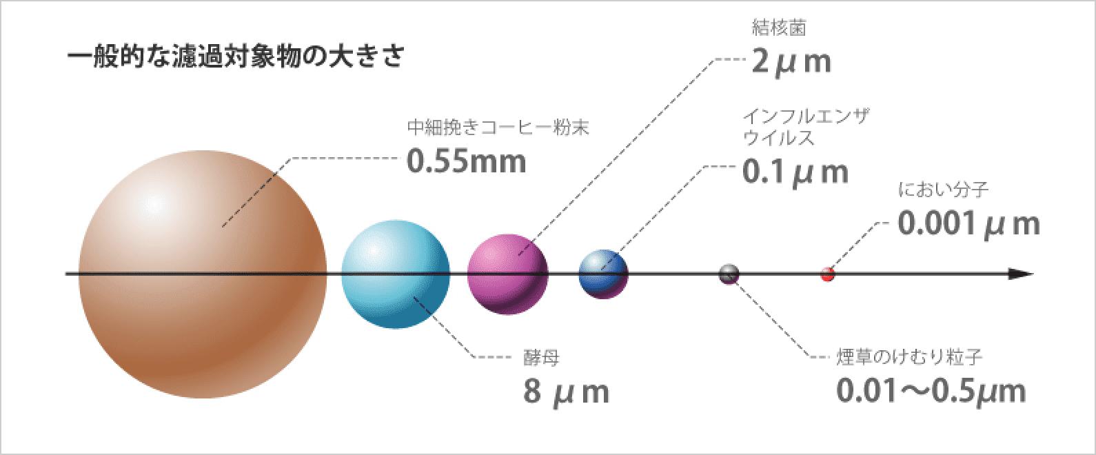 一般的な濾過対象物の大きさ