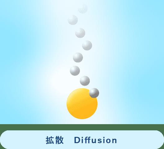 拡散 Diffusion